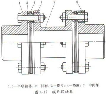 泵常用联轴器