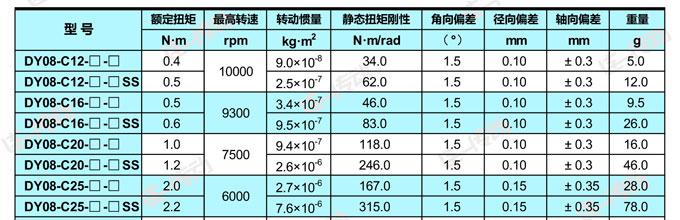 金属弹性联轴器技术参数