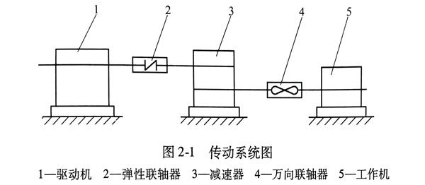 联轴器的安装传动系统图